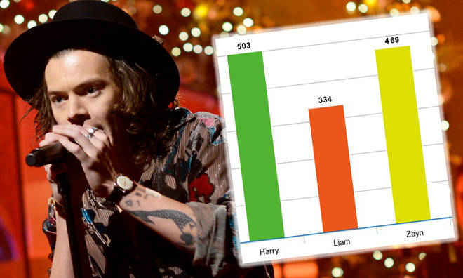 A break down of Harry Styles's lead vocals in One Direction